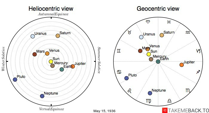 Planetary positions on May 15th, 1936 - Heliocentric and Geocentric views