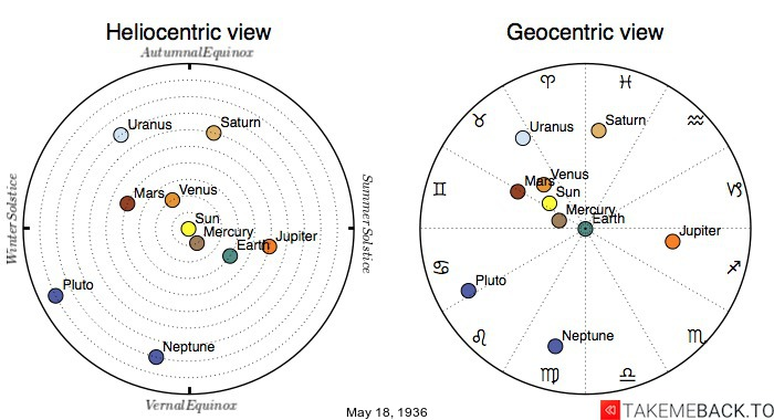 Planetary positions on May 18th, 1936 - Heliocentric and Geocentric views