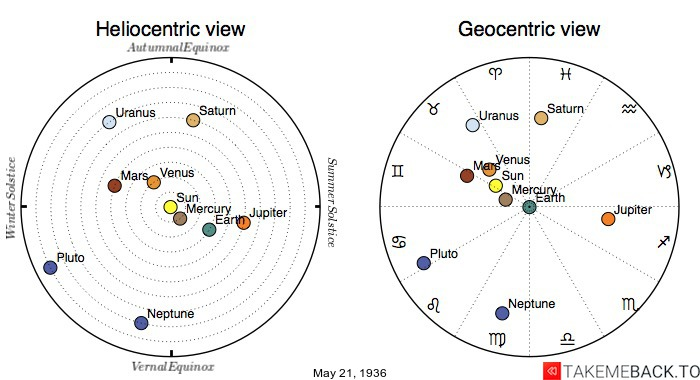 Planetary positions on May 21st, 1936 - Heliocentric and Geocentric views