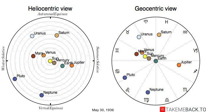 Planetary positions on May 30th, 1936 - Heliocentric and Geocentric views