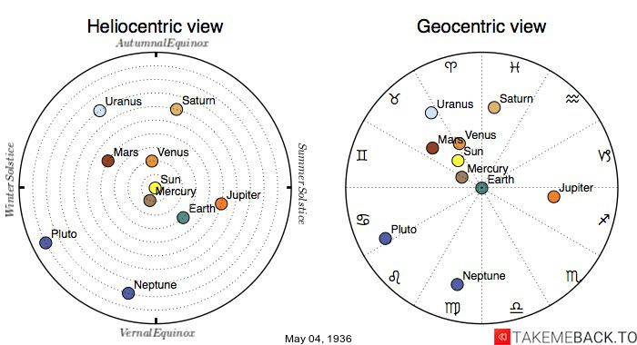 Planetary positions on May 4th, 1936 - Heliocentric and Geocentric views
