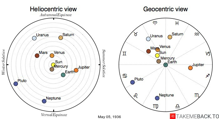 Planetary positions on May 5th, 1936 - Heliocentric and Geocentric views