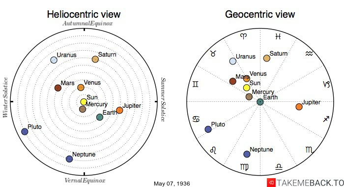 Planetary positions on May 7th, 1936 - Heliocentric and Geocentric views