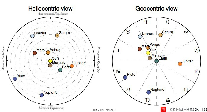 Planetary positions on May 9th, 1936 - Heliocentric and Geocentric views