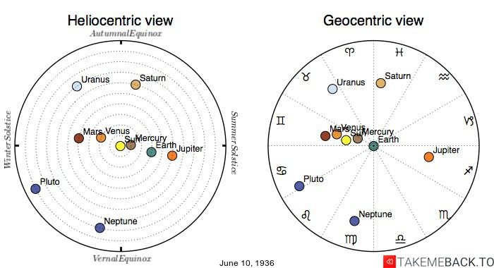 Planetary positions on June 10th, 1936 - Heliocentric and Geocentric views