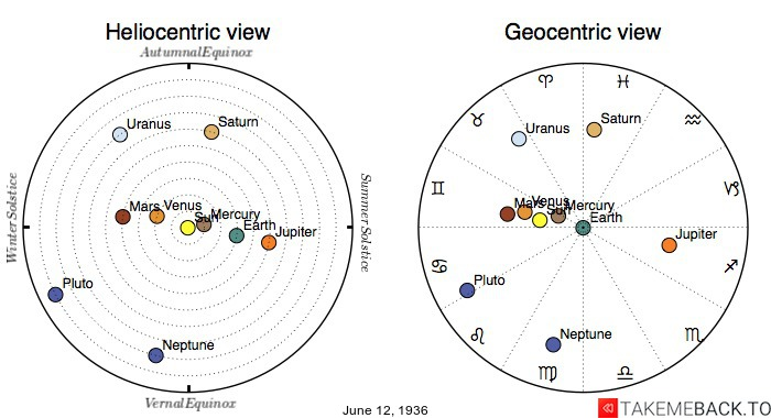 Planetary positions on June 12th, 1936 - Heliocentric and Geocentric views