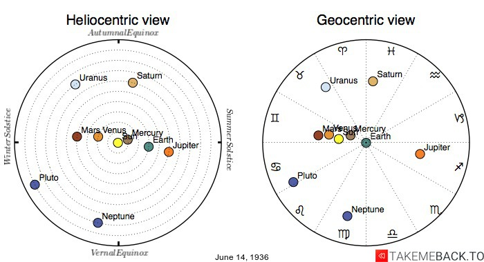 Planetary positions on June 14th, 1936 - Heliocentric and Geocentric views