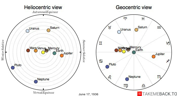 Planetary positions on June 17th, 1936 - Heliocentric and Geocentric views