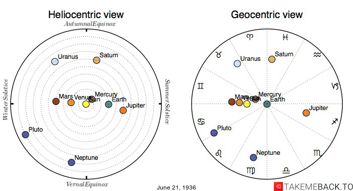 Planetary positions on June 21st, 1936 - Heliocentric and Geocentric views