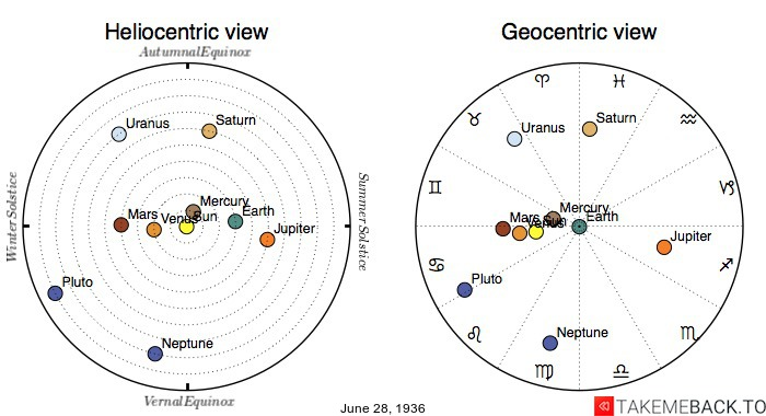Planetary positions on June 28th, 1936 - Heliocentric and Geocentric views