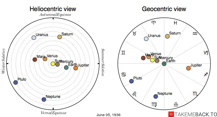 Planetary positions on June 5th, 1936 - Heliocentric and Geocentric views