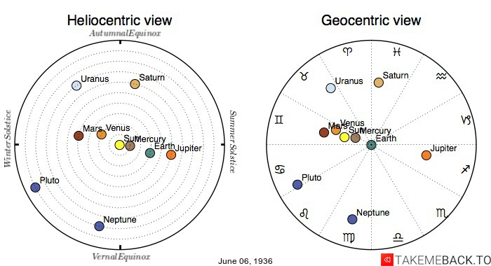 Planetary positions on June 6th, 1936 - Heliocentric and Geocentric views
