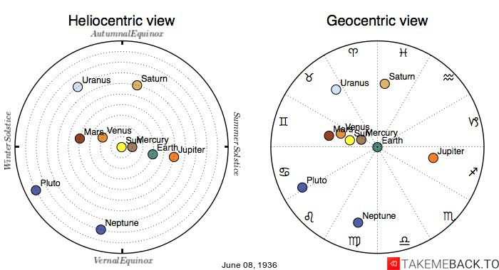 Planetary positions on June 8th, 1936 - Heliocentric and Geocentric views