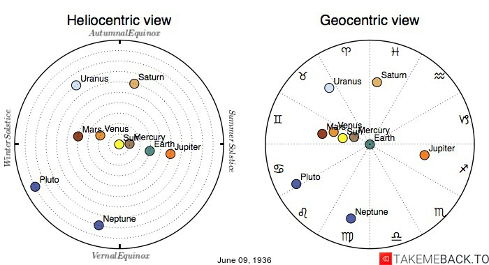 Planetary positions on June 9th, 1936 - Heliocentric and Geocentric views