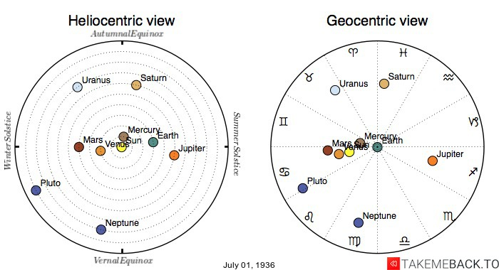 Planetary positions on July 1st, 1936 - Heliocentric and Geocentric views