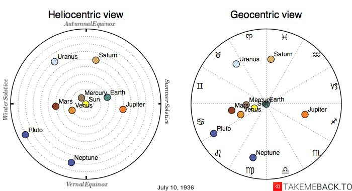 Planetary positions on July 10th, 1936 - Heliocentric and Geocentric views