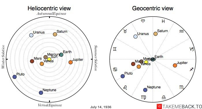 Planetary positions on July 14th, 1936 - Heliocentric and Geocentric views