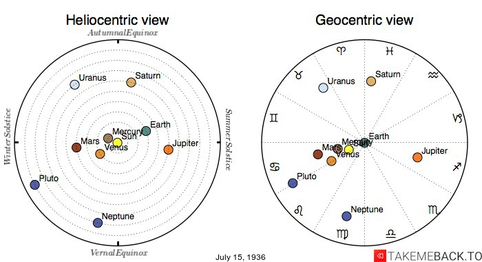 Planetary positions on July 15th, 1936 - Heliocentric and Geocentric views