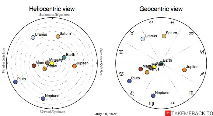 Planetary positions on July 18th, 1936 - Heliocentric and Geocentric views
