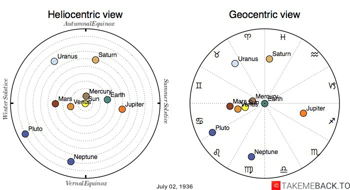 Planetary positions on July 2nd, 1936 - Heliocentric and Geocentric views