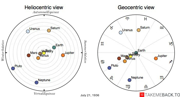 Planetary positions on July 21st, 1936 - Heliocentric and Geocentric views