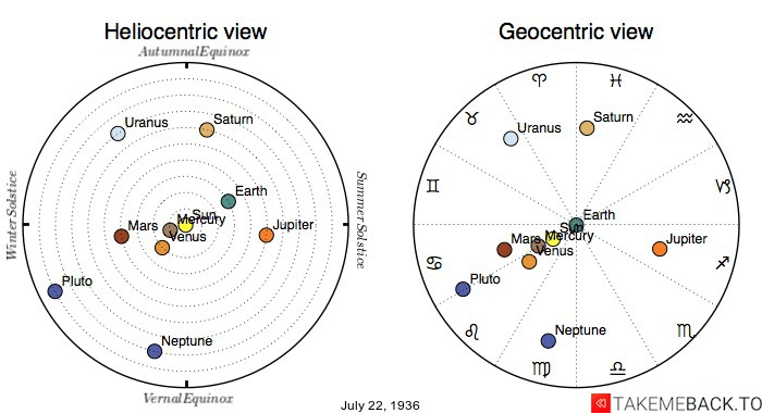 Planetary positions on July 22nd, 1936 - Heliocentric and Geocentric views