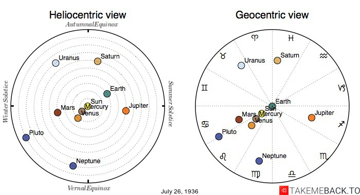 Planetary positions on July 26th, 1936 - Heliocentric and Geocentric views