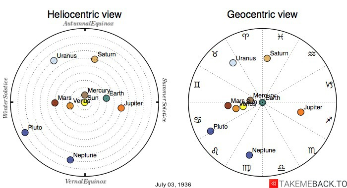 Planetary positions on July 3rd, 1936 - Heliocentric and Geocentric views