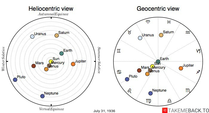 Planetary positions on July 31st, 1936 - Heliocentric and Geocentric views