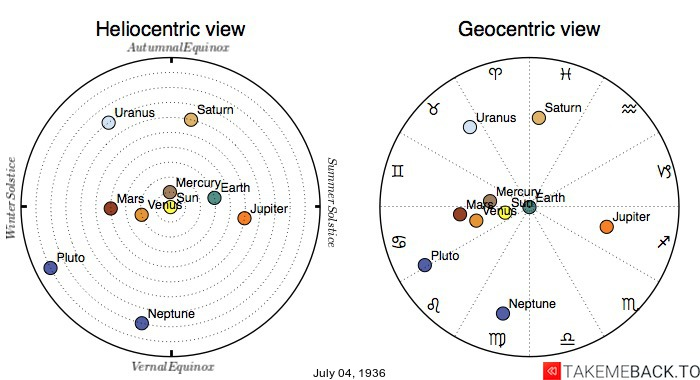 Planetary positions on July 4th, 1936 - Heliocentric and Geocentric views