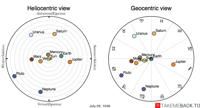 Planetary positions on July 5th, 1936 - Heliocentric and Geocentric views