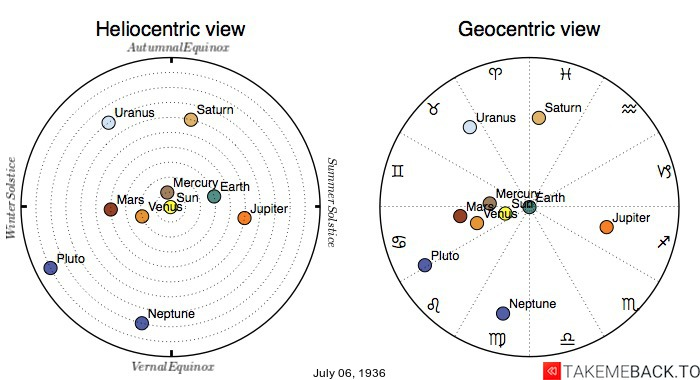 Planetary positions on July 6th, 1936 - Heliocentric and Geocentric views