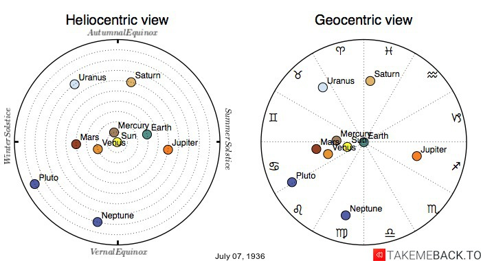 Planetary positions on July 7th, 1936 - Heliocentric and Geocentric views
