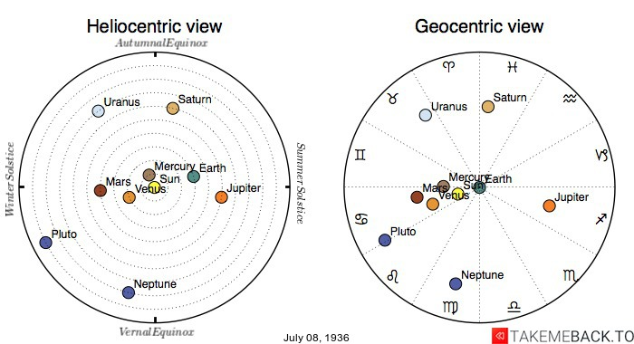 Planetary positions on July 8th, 1936 - Heliocentric and Geocentric views