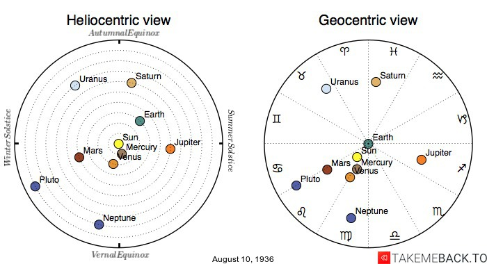 Planetary positions on August 10th, 1936 - Heliocentric and Geocentric views