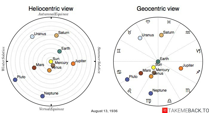 Planetary positions on August 13th, 1936 - Heliocentric and Geocentric views