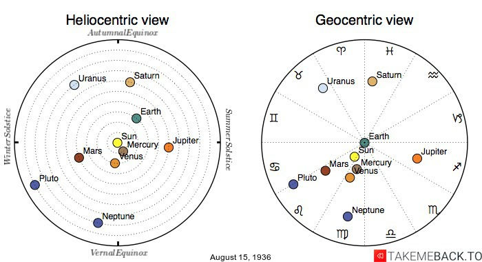 Planetary positions on August 15th, 1936 - Heliocentric and Geocentric views