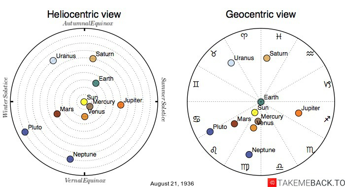 Planetary positions on August 21st, 1936 - Heliocentric and Geocentric views