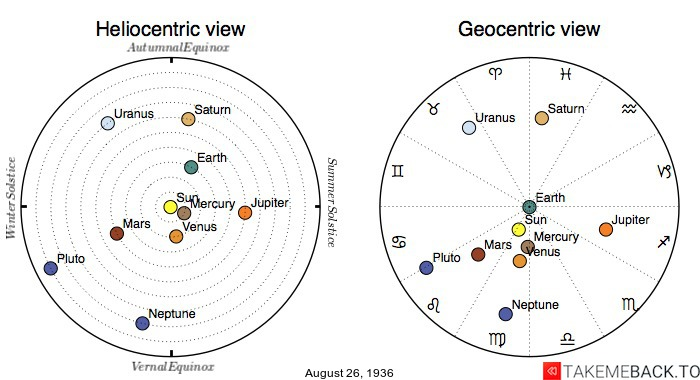Planetary positions on August 26th, 1936 - Heliocentric and Geocentric views