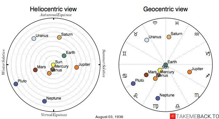 Planetary positions on August 3rd, 1936 - Heliocentric and Geocentric views