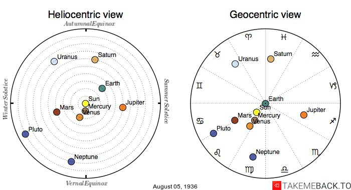 Planetary positions on August 5th, 1936 - Heliocentric and Geocentric views