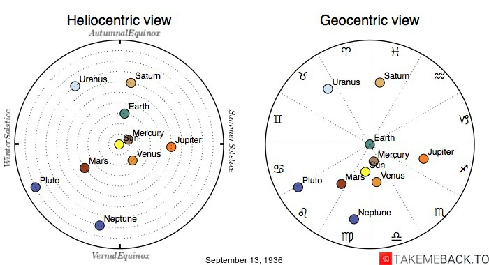 Planetary positions on September 13th, 1936 - Heliocentric and Geocentric views