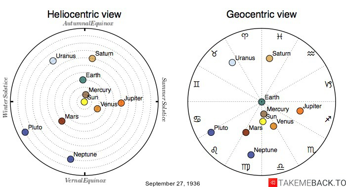 Planetary positions on September 27th, 1936 - Heliocentric and Geocentric views