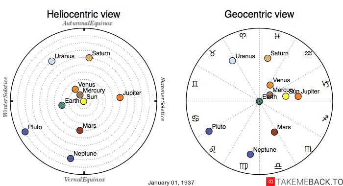 Planetary positions on January 1st, 1937 - Heliocentric and Geocentric views