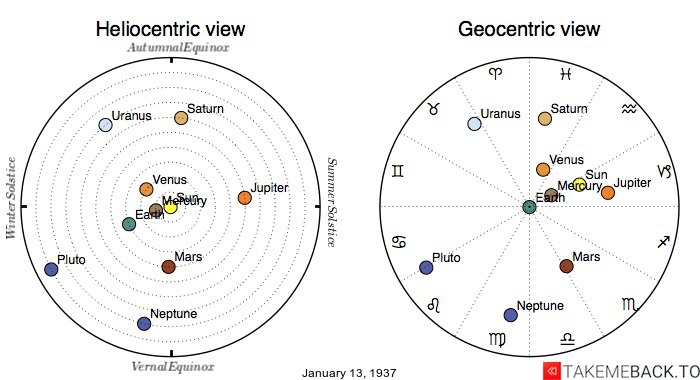 Planetary positions on January 13th, 1937 - Heliocentric and Geocentric views