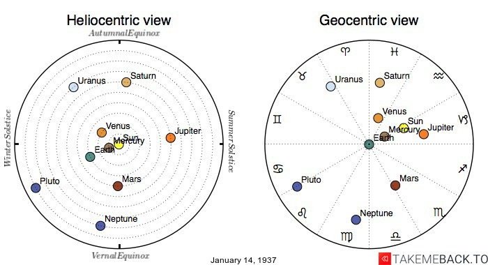 Planetary positions on January 14th, 1937 - Heliocentric and Geocentric views