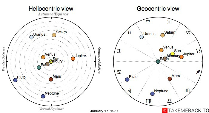Planetary positions on January 17th, 1937 - Heliocentric and Geocentric views