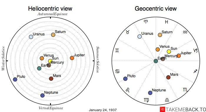 Planetary positions on January 24th, 1937 - Heliocentric and Geocentric views