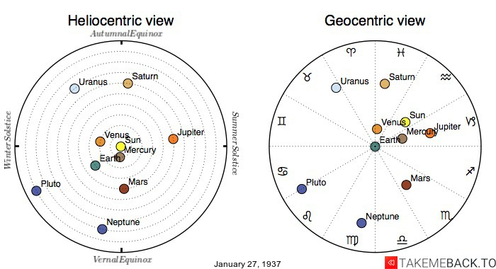 Planetary positions on January 27th, 1937 - Heliocentric and Geocentric views