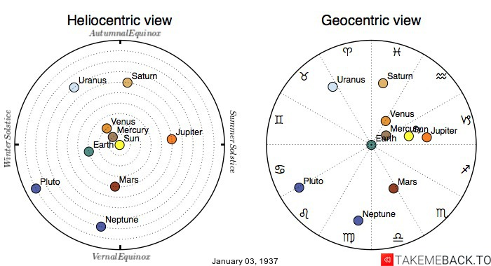 Planetary positions on January 3rd, 1937 - Heliocentric and Geocentric views